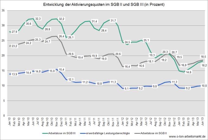 Quelle: Bundesagentur für Arbeit (Juni 2013), Aktivierungsquoten in den Rechtskreisen SGB III und SGB II, Deutschland und Länder, Tabelle 2, Darstellung O-Ton Arbeitsmarkt.