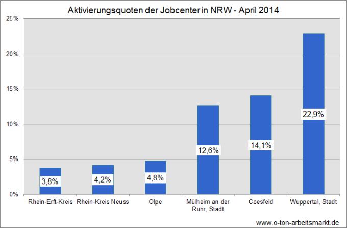 Quelle: Bundesagentur für Arbeit, Statistik-Service West, Aktivierungsquoten AQ2a (SGB II) insgesamt und von über 50-Jährigen (Anteile in Prozent), Nordrhein-Westfalen, Auswertung für O-Ton Arbeitsmarkt.
