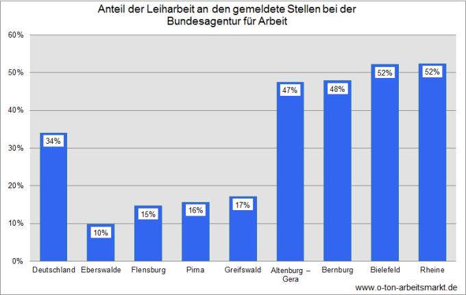 Quelle: Bundesagentur für Arbeit, Gemeldete Arbeitsstellen. Übersichten nach Wirtschaftszweigen (September 2014), Darstellung O-Ton Arbeitsmarkt