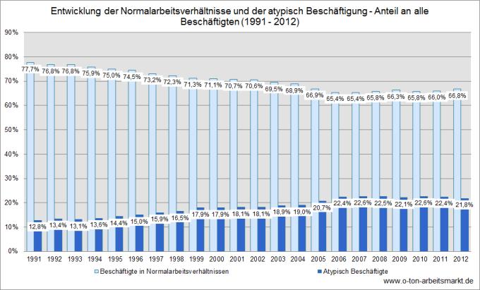 Quelle: Statistisches Bundesamt (Pressemitteilung Nr. 285 vom 28.08.2013), Atypische Beschäftigung sinkt 2012 bei insgesamt steigender Erwerbstätigkeit, Darstellung O-Ton Arbeitsmarkt.
