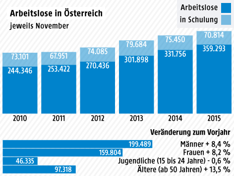Quelle: ORF.at, http://oesterreich.orf.at/stories/2745174/