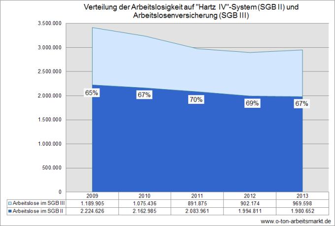 Quelle: Bundesagentur für Arbeit (Februar 2014), Zeitreihe zur Arbeitslosigkeit seit 1950 nach Strukturmerkmalen (Monats-/Jahreszahlen) – Deutschland, Tabelle 2.6.1.