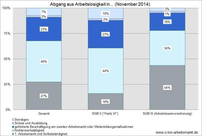 Quelle: Bundesagentur für Arbeit (November 2014), Herkunft und Verbleib von Arbeitslosen nach Wirtschaftszweigen, Tab. 2.1.