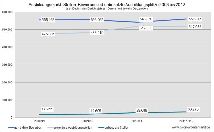Quelle: Bundesagentur für Arbeit, Arbeitsmarkt in Zahlen. Ausbildungsstellenmarkt, September 2010 und 2012, S.5, Darstellung O-Ton Arbeitsmarkt