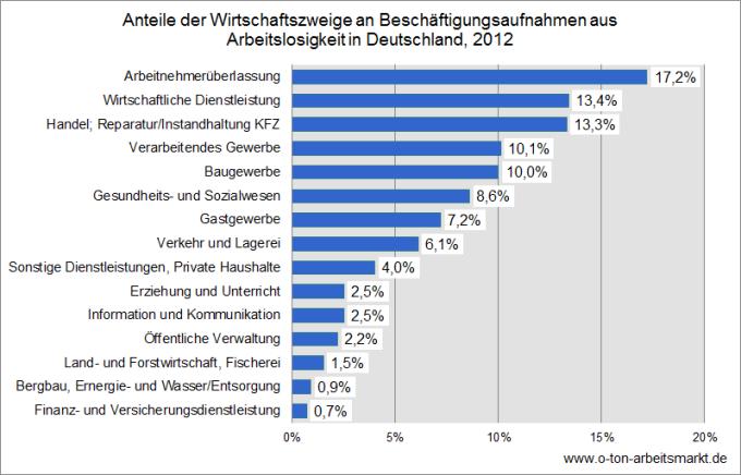 Quelle: Bundesagentur für Arbeit (Juni 2013), Beschäftigungsaufnahmen von Arbeitslosen nach Wirtschaftszweigen und Nachhaltigkeit, S. 21, Darstellung O-Ton Arbeitsmarkt.