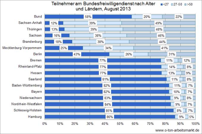 Quelle: Bundesamt für Familie und zivilgesellschaftliche Aufgaben (August 2013), Bundesfreiwillige im Dienst (nach Alter und Geschlecht), Darstellung O-Ton Arbeitsmarkt.