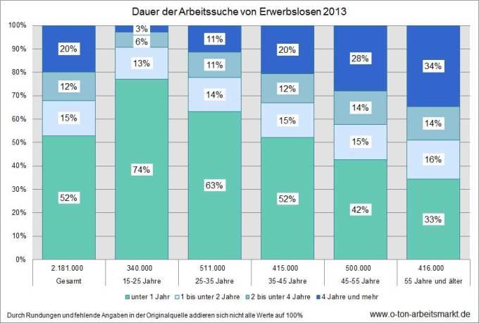 Quelle: Statistisches Bundesamt (2014), Mikrozensus 2013, Bevölkerung und Erwerbstätigkeit, Stand und Entwicklung der Erwerbstätigkeit in Deutschland, Fachserie 1, Reihe 4.1.1, S. 92.