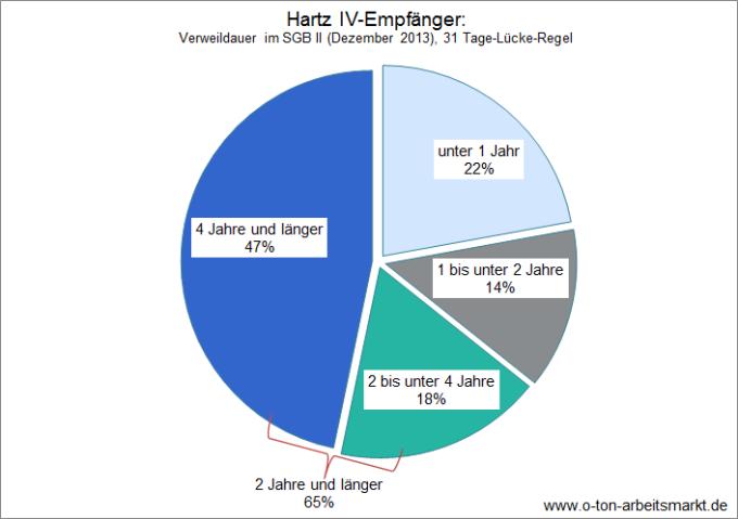 Quelle: Bundesagentur für Arbeit, Verweildauern im SGB II - Deutschland mit Ländern und Kreisen, 31 Tage-Lücke-Regel, Darstellung O-Ton Arbeitsmarkt.