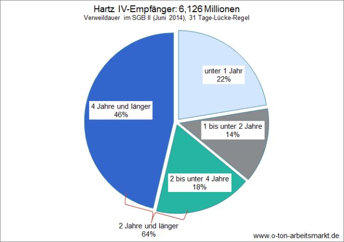Quelle: Bundesagentur für Arbeit, Verweildauern im SGB II - Deutschland mit Ländern und Kreisen, 31 Tage-Lücke-Regel, http://statistik.arbeitsagentur.de/nn_32182/SiteGlobals/Forms/Rubrikensuche/Rubrikensuche_Suchergebnis_Form.html?view=processForm&resourceId=210358&input_=&pageLocale=de&topicId=31688&region=&year_month=201406&year_month.GROUP=1&search=Suchen, Darstellung O-Ton Arbeitsmarkt.
