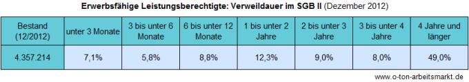 Quelle: Bundesagentur für Arbeit (Dezember 2012), Verweildauern im SGB II - Deutschland mit Ländern und Kreisen, Tabellenblatt 31T, Darstellung O-Ton Arbeitsmarkt.