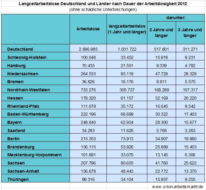 Quelle: Bundesagentur für Arbeit, Dauer der Arbeitslosigkeit, Auswertung für O-Ton Arbeitsmarkt