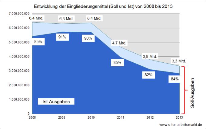 Quelle: Bundesagentur für Arbeit (2008 bis 2013), Eingliederungsbilanzen: Bundesergebnisse und ausgewählte Kennzahlen nach Regionen Rechtskreis SGB II, Tabelle 1, Darstellung O-Ton Arbeitsmarkt.