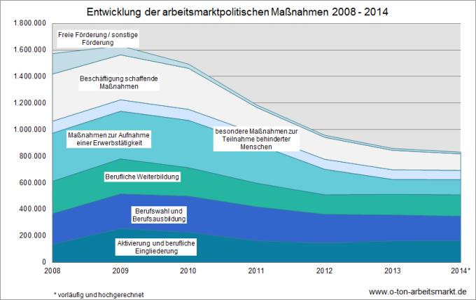 Quelle: Bundesagentur für Arbeit, Arbeitsmarkt in Zahlen, Förderstatistik, Jahreszahlen zu arbeitsmarktpolitischen Instrumenten - Deutschland, Jahreszahlen 2014 (weitere Jahreswerte per Dropdown-Menü abrufbar), Darstellung O-Ton Arbeitsmarkt.