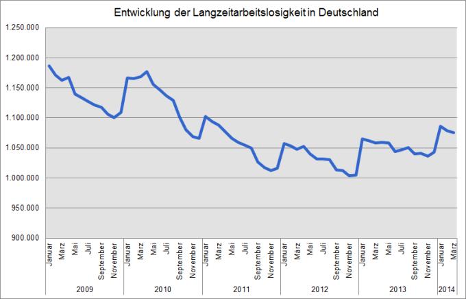 Quelle: Bundesagentur für Arbeit, Zeitreihe zur Arbeitslosigkeit seit 1950 nach Strukturmerkmalen (Monats-/Jahreszahlen) - Deutschland, Tabelle 2.7.2.