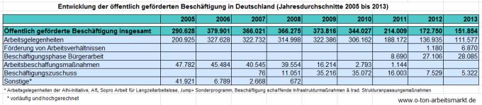 Quelle: Bundesagentur für Arbeit, Jahreszahlen zu arbeitsmarktpolitischen Instrumenten, Darstellung O-Ton Arbeitsmarkt.