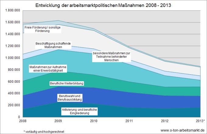 Quelle: Bundesagentur für Arbeit, Der Arbeits- und Ausbildungsmarkt in Deutschland, Monatsbericht Dezember und Jahr 2012 (S.115) und Monatsbericht Dezember und Jahr 2013 (S.114), Darstellung O-Ton Arbeitsmarkt.