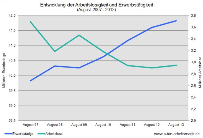 Quelle: Bundesagentur für Arbeit, Zeitreihe für Länder ab 1991 (Monatszahlen), und Statistisches Bundesamt, Daten bereitgestellt für O-Ton Arbeitsmarkt.