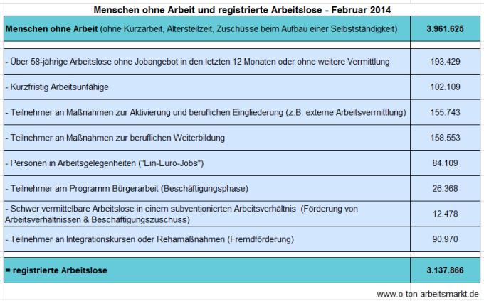 Quelle: Bundesagentur für Arbeit (Februar 2014), Arbeitslosigkeit und Unterbeschäftigung, S. 5, Darstellung O-Ton Arbeitsmarkt.