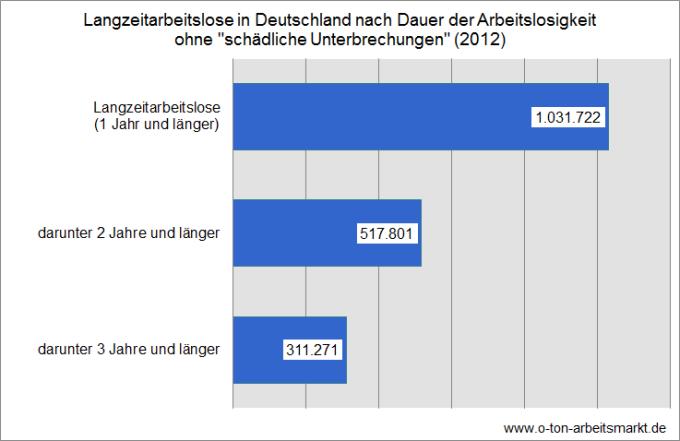 Quelle: Bundesagentur für Arbeit (Juli 2013), Arbeitsmarkt in Zahlen, Bestand an Arbeitslosen nach der Dauer der Arbeitslosigkeit im Jahresdurchschnitt, Darstellung O-Ton Arbeitsmarkt.