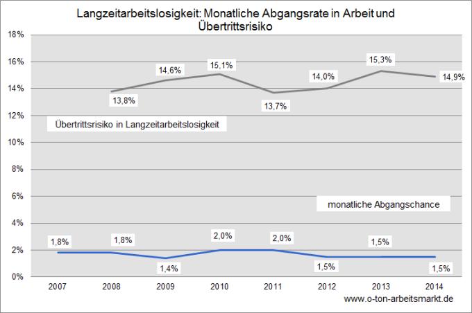 Quelle: Bundesagentur für Arbeit, Stock-Flow-Analyse der Langzeitarbeitslosigkeit, S.20.