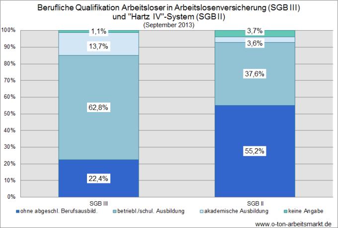 Quelle: Bundesagentur für Arbeit (September 2013), Arbeitslosigkeit nach Rechtskreisen im Vergleich, S. 3, Darstellung O-Ton Arbeitsmarkt.