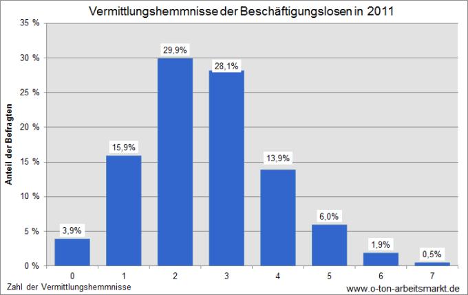 Quelle: Obermeier, Tim; Sell, Stefan und Tiedemann, Birte: Messkonzept zur Bestimmung der Zielgruppe für eine öffentlich geförderte Beschäftigung, S.20.