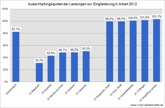 Quelle: Bundesagentur für Arbeit (Dezember 2012), Eingliederungsbilanzen: Bundesergebnisse und ausgewählte Kennzahlen nach Regionen Rechtskreis SGB II, Tabelle 1, Darstellung O-Ton Arbeitsmarkt.