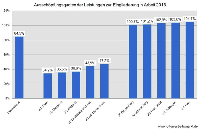 Quelle: Bundesagentur für Arbeit (September 2014), Eingliederungsbilanzen: Bundesergebnisse und ausgewählte Kennzahlen nach Regionen Rechtskreis SGB II, Tabelle 1, Darstellung O-Ton Arbeitsmarkt.