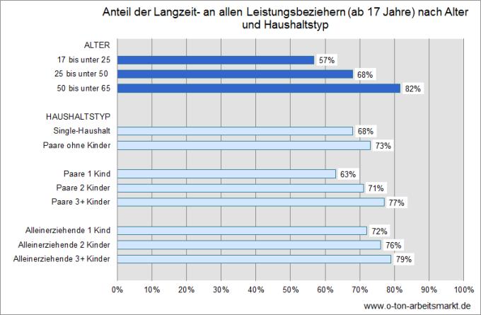 Quelle: Bestand an Langzeitleistungsbeziehern und erwerbsfähigen Leistungsberechtigten nach ausgewählten Merkmalen, Erwerbsfähige Leistungsberechtigte (eLb) nach Alter, Erwerbsfähige Leistungsberechtigte (eLb) sowie Langzeitleistungsbezieher (LZB) - 17 Jahre und älter, Auswertungen für O-Ton Arbeitsmarkt, Darstellung O-Ton Arbeitsmarkt.