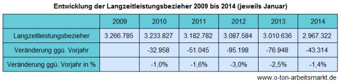 Quelle: Bundesagentur für Arbeit, Langzeitleistungsbezieher – Zeitreihe, Sonderauswertung für O-Ton Arbeitsmarkt