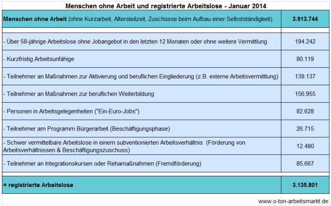 Quelle: Bundesagentur für Arbeit (Januar 2013), Arbeitslosigkeit und Unterbeschäftigung, S. 5, Darstellung O-Ton Arbeitsmarkt.
