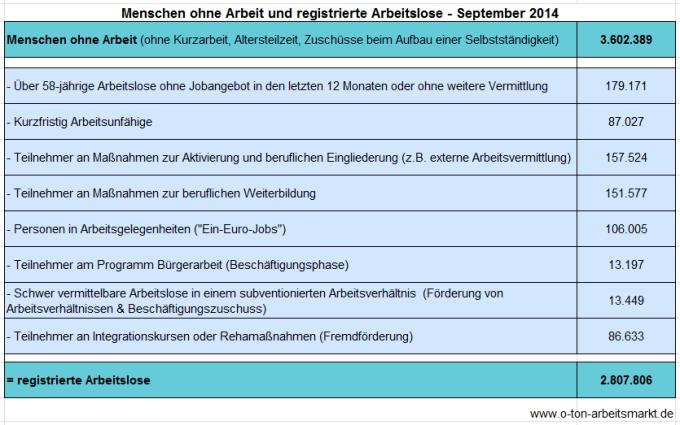 Quelle: Bundesagentur für Arbeit (September 2014), Arbeitslosigkeit und Unterbeschäftigung, S. 5, Darstellung O-Ton Arbeitsmarkt.