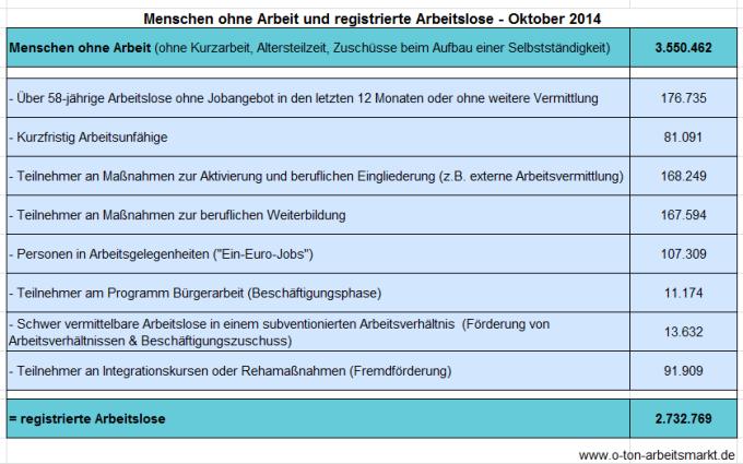 Quelle: Bundesagentur für Arbeit (Oktober 2014), Arbeitslosigkeit und Unterbeschäftigung, S. 5, Darstellung O-Ton Arbeitsmarkt.