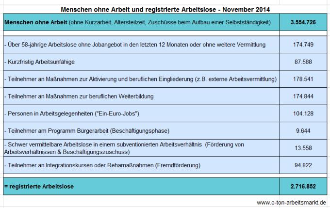 Quelle: Bundesagentur für Arbeit (November 2014), Arbeitslosigkeit und Unterbeschäftigung, S. 5, Darstellung O-Ton Arbeitsmarkt.