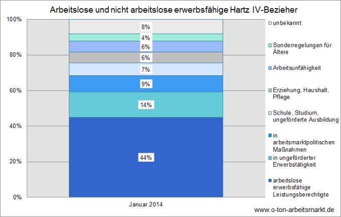 Quelle: Bundesagentur für Arbeit, Der Arbeits- und Ausbildungsmarkt in Deutschland, Mai 2014, S.25.