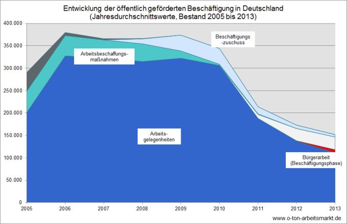Quelle: Bundesagentur für Arbeit, Aktuelle Daten zu arbeitsmarktpolitischen Instrumenten Deutschland, West- und Ostdeutschland, D Be insg.