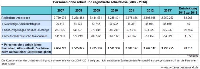 Quelle: Bundesagentur für Arbeit, Unterbeschäftigung Deutschland, Jahresdurchschnitt, Sonderauswertung, Darstellung O-Ton Arbeitsmarkt.