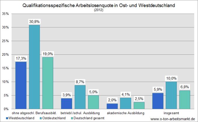 Quelle: Institut für Arbeitsmarkt- und Berufsforschung (2013), Qualifikationsspezifische Arbeitslosenquoten, S.3, Darstellung O-Ton Arbeitsmarkt.