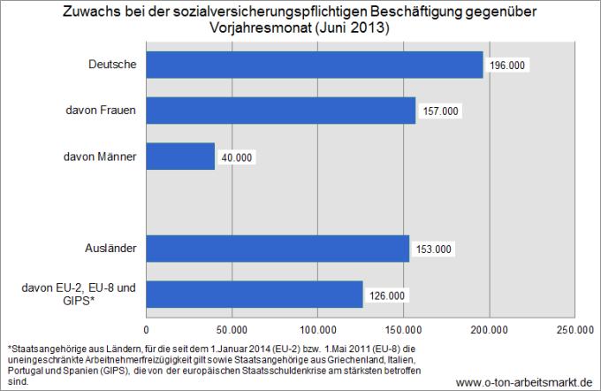 Quelle: Bundesagentur für Arbeit, Der Arbeits- und Ausbildungsmarkt in Deutschland (Monatsbericht Dezember und Jahr 2013), S.44.