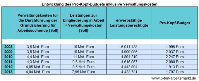 Quelle: Bundesfinanzministerium, Haushalte 2009-2013 und Bundesagentur für Arbeit, Zeitreihe zu Strukturwerten SGB II nach Ländern.