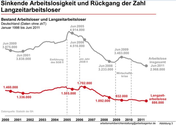 Bundesagentur für Arbeit (2011), Sockel- und Langzeitarbeitslosigkeit, S.10