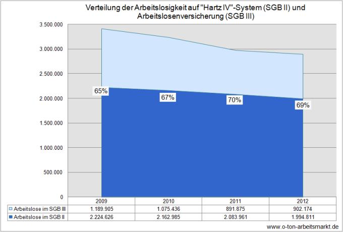Quelle: Bundesagentur für Arbeit (August 2013), Zeitreihe zur Arbeitslosigkeit seit 1950 nach Strukturmerkmalen (Monats-/Jahreszahlen) – Deutschland, Tabelle 2.6.1, Darstellung O-Ton Arbeitsmarkt.
