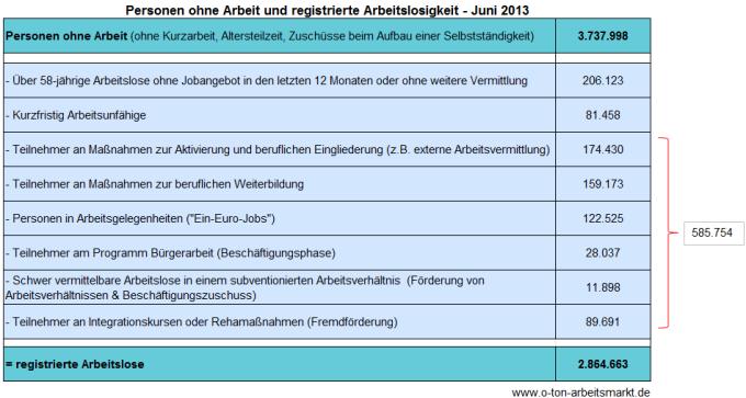 Quelle: Bundesagentur für Arbeit, Arbeitslosigkeit und Unterbeschäftigung, Juni 2013, S.5, Darstellung O-Ton Arbeitsmarkt