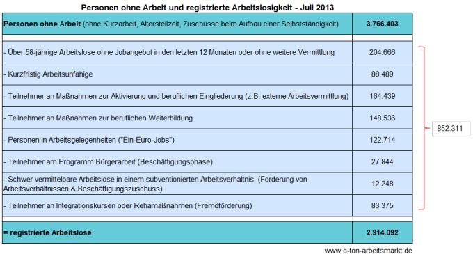 Quelle: Bundesagentur für Arbeit, Arbeitslosigkeit und Unterbeschäftigung, Juli 2013, S.5, Darstellung O-Ton Arbeitsmarkt