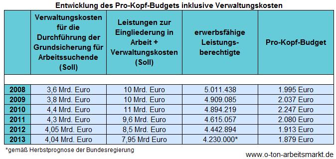 Quelle: Bundesfinanzministerium, Haushalte 2009-2013 und Bundesagentur für Arbeit, Zeitreihe zu Strukturwerten SGB II nach Ländern, Darstellung O-Ton Arbeitsmarkt.