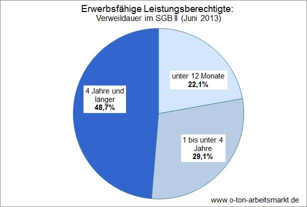Quelle: Bundesagentur für Arbeit, Verweildauern von Leistungsberechtigten in der Grundsicherung für Arbeitsuchende (Juni 2013), Tabellenblatt 31T, Darstellung O-Ton Arbeitsmarkt.