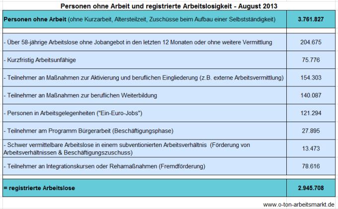 Quelle: Bundesagentur für Arbeit, Arbeitslosigkeit und Unterbeschäftigung, August 2013, S.5, Darstellung O-Ton Arbeitsmarkt.