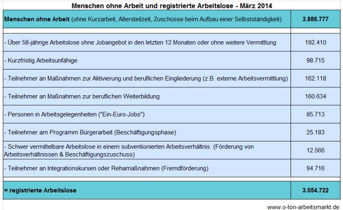 Quelle: Bundesagentur für Arbeit (März 2014), Arbeitslosigkeit und Unterbeschäftigung, S. 5, Darstellung O-Ton Arbeitsmarkt.