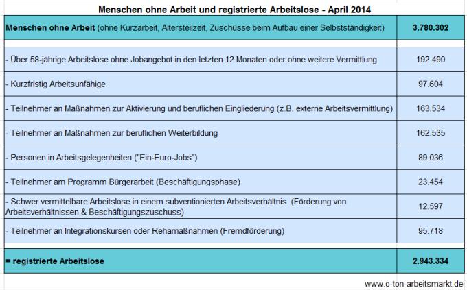 Quelle: Bundesagentur für Arbeit (April 2014), Arbeitslosigkeit und Unterbeschäftigung, S. 5, Darstellung O-Ton Arbeitsmarkt.