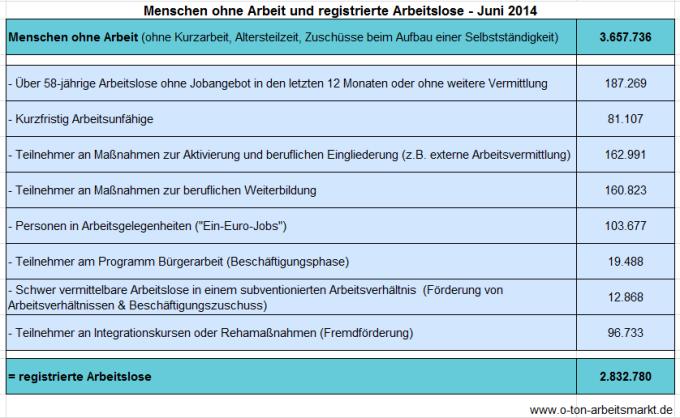 Quelle: Bundesagentur für Arbeit (Juni 2014), Arbeitslosigkeit und Unterbeschäftigung, S. 5, Darstellung O-Ton Arbeitsmarkt.